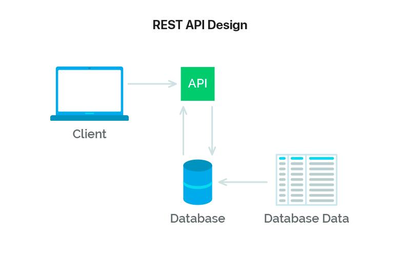 یکی از مزیتهای اصلی استفاده از این معماری، هم از جنبهی سرویس گیرنده و هم از جنبهی سرور، تعاملات مبتنی بر REST است
