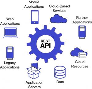 RESTful APIها قادر به استفاده از HTTP برای انجام عملیات ساخت، اجرا، بهروزرسانی و حذف داده و منابع هستند.