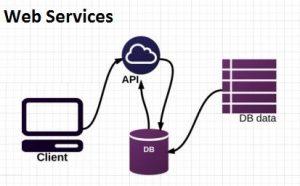 یک سرویس وب، مجموعهای از استانداردها و پروتکلها است که اپلیکیشنها و سیستمها برای تبادل داده در بستر اینترنت از آن استفاده میکنند.